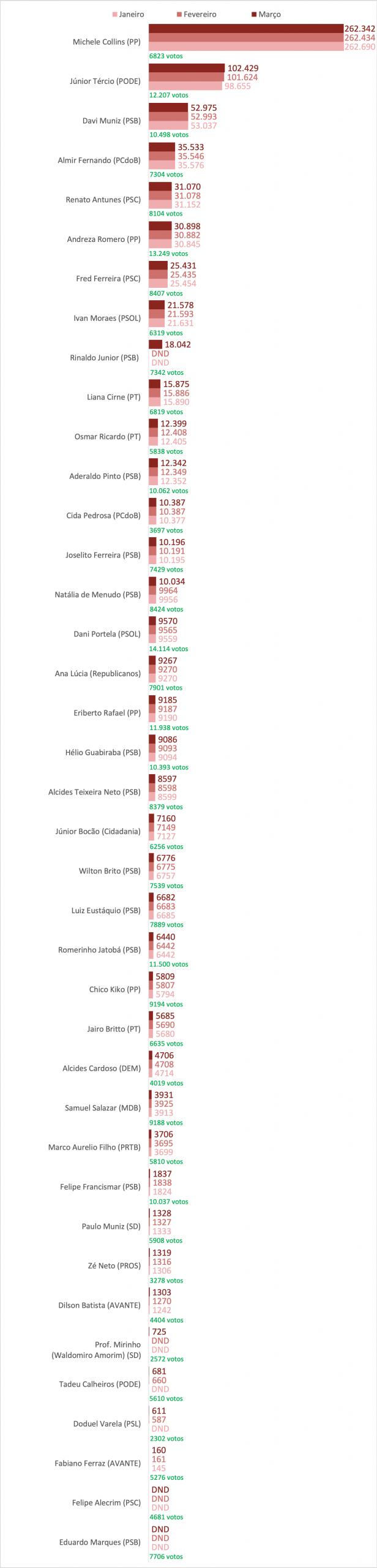 Ranking dos vereadores do Recife no Facebook